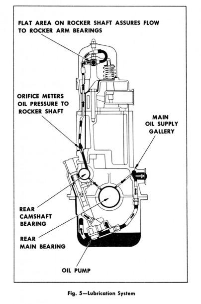 350 Chevy Engine Head Diagram