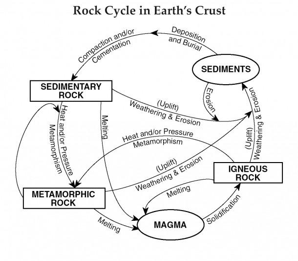 Rock Cycle Diagram Worksheet