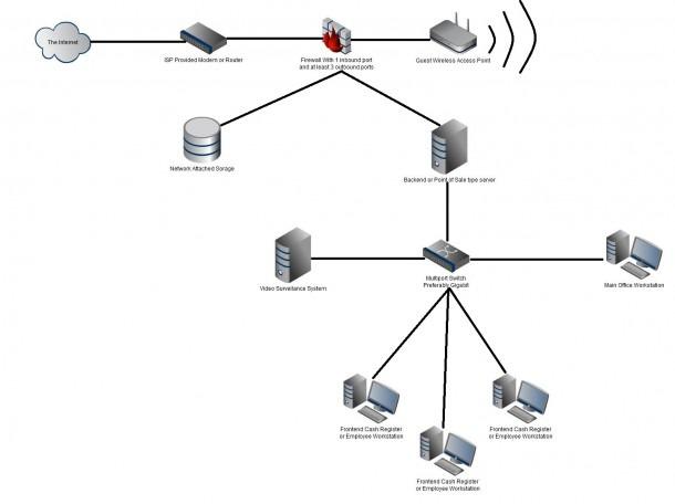 Small Business Network Setup Diagram