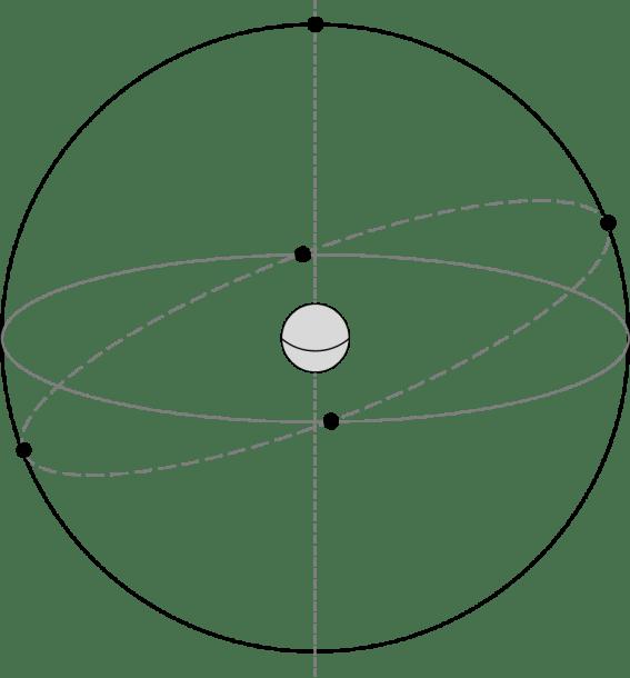 Celestial Sphere Diagram