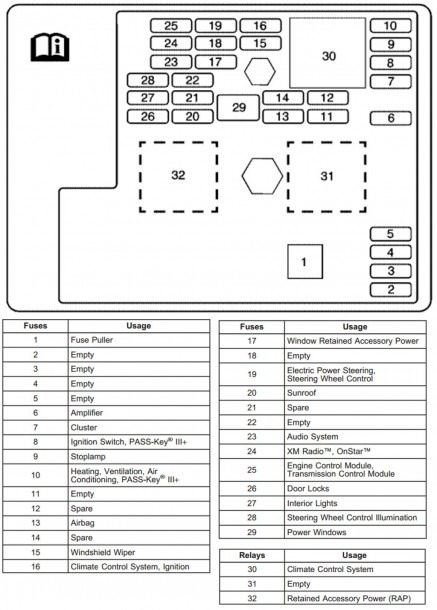 2007 Chevy Cobalt Fuse Box Diagram