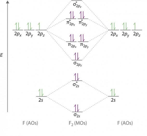 Orbital Diagram For F