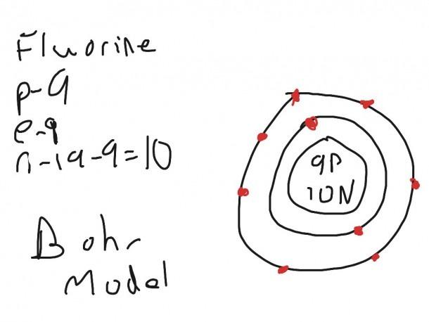 Bohr Diagram Of Sodium