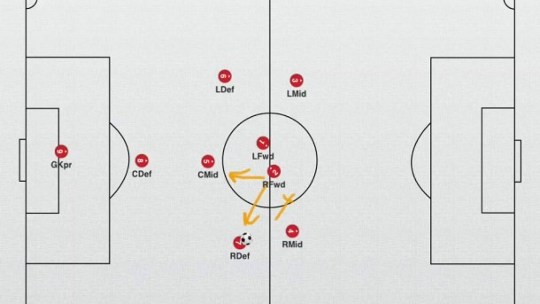 9v9 Soccer Formations Diagrams