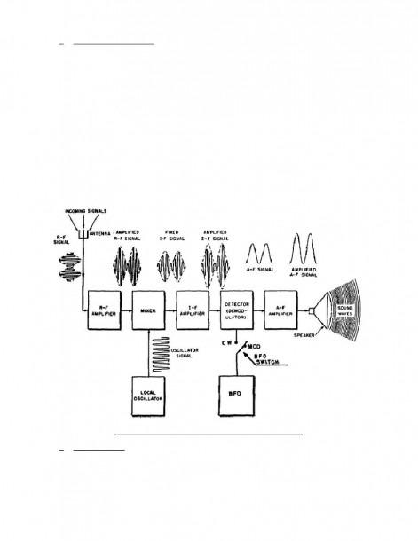 Fm Transmitter Block Diagram And Explanation Of Each Block Pdf