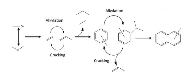 Mto Process Flow Diagram