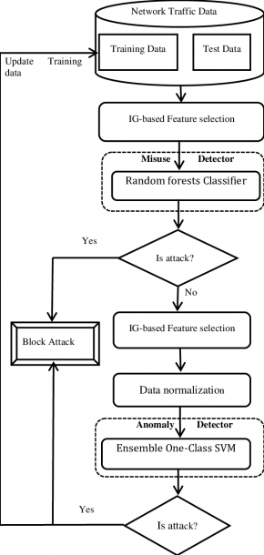 Intrusion Detection System Diagram