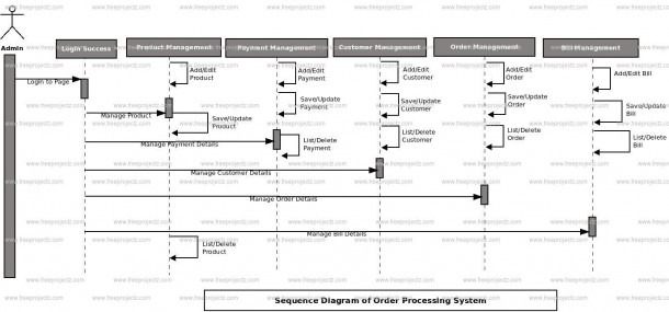 Payment Processing System Diagram