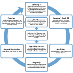Criminal Procedure Diagram 2006 Jetta Tdi Fuse Property Tax Basics – Milam Ad