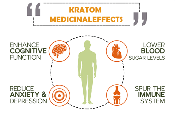 Maeng Da Kratom Benefits