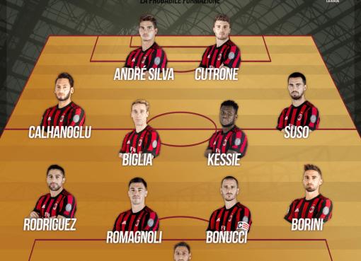 La probabile formazione rossonera verso Arsenal-Milan, ritorno degli ottavi di Europa League