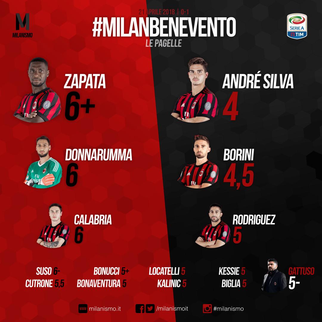 Le pagelle rossonere di Milan-Benevento, 34esima giornata di A conclusa sul risultato di 0-1