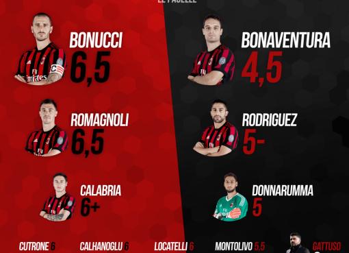 Le pagelle rossonere di Milan-Inter, recupero della 27° giornata di A concluso col risultato di 0-0