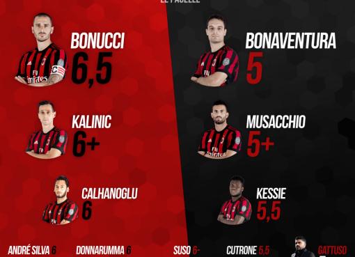 Le pagelle rossonere di Milan-Sassuolo, posticipo della 31esima giornata di A concluso col risultato di 1-1