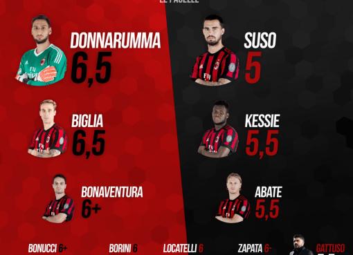 Le pagelle rossonere di Torino-Milan, 33esima giornata di A conclusa sul risultato di 1-1