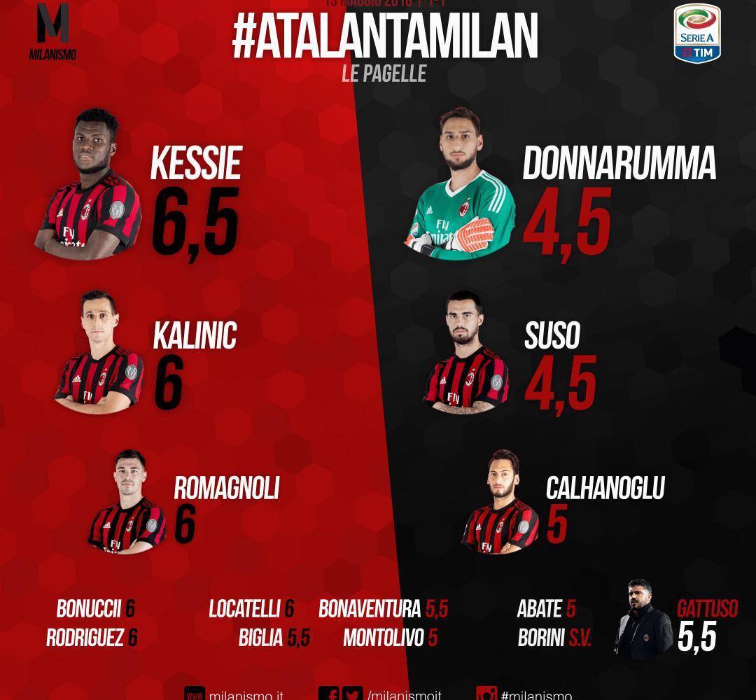 Le pagelle rossonere di Atlanta-Milan, 37esima giornata di A conclusa sul risultato di 1-1