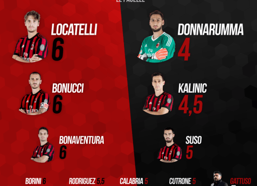 Le pagelle rossonere di Juve-Milan, finale di Coppa Italia 217-18 conclusa sul risultato di 4-0.