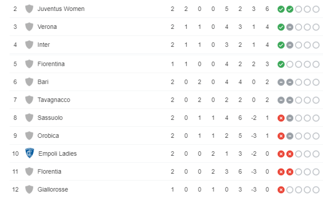 Classifica Serie A Femminile Milan Primo A Punteggio