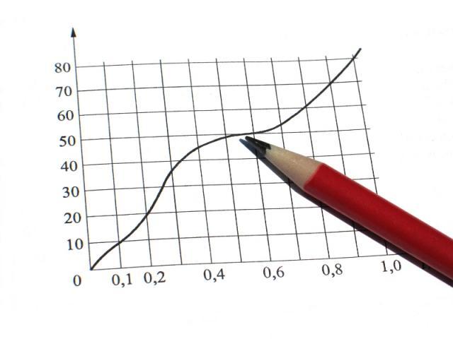 statistiche-grafici