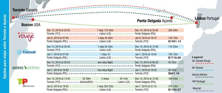 Portuguese air travel