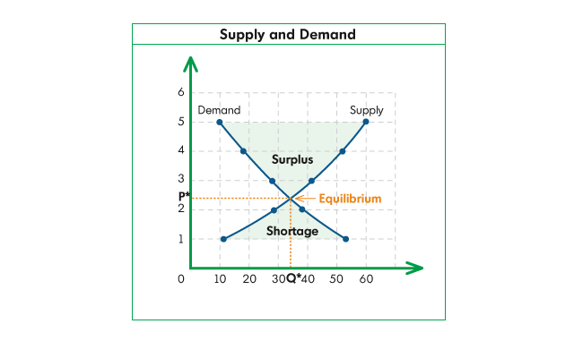 Remember this diagram--you can have a surplus of miles when your supply is larger than your demand