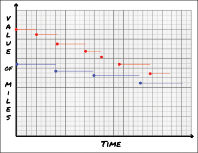 In the above chart you can see a comparison between two hypothetical miles. As time goes by the value of each mile decays. This depreciation comes in steps--the value holds steady over the short run, but in the long run steps down. Different programs decay at different rates. The red program has frequent, and sometimes large depreciation  the blue program has less frequent, smaller devaluations. Eventually the value of red miles will cross over the value of blue if the decay of each remains constant.