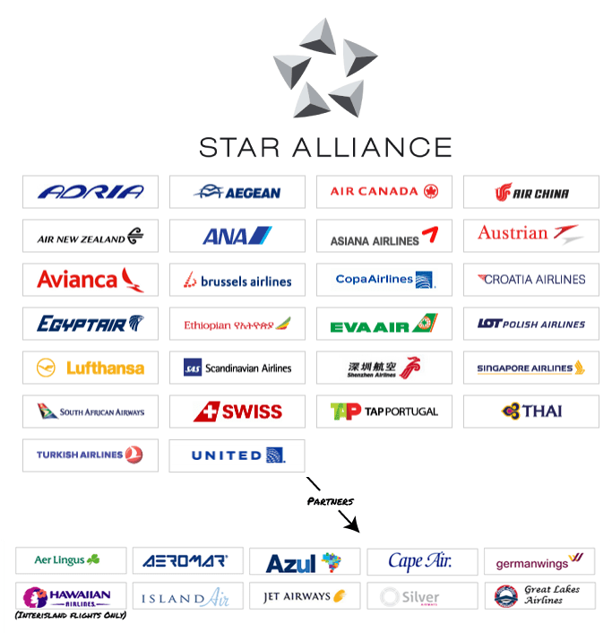 Star-Alliance-and-Partners