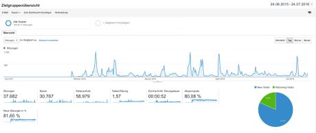 Die Besucher-Entwicklung auf meinem Blog im letzten Jahr. An den Ausschlägen erkennen Sie, dass gesponsorte Beiträge auf Facebook schlagartig sehr viele Besucher anziehen.