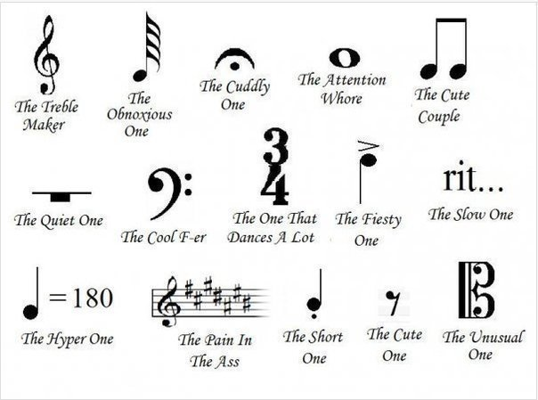 Music Notation…and its meanings
