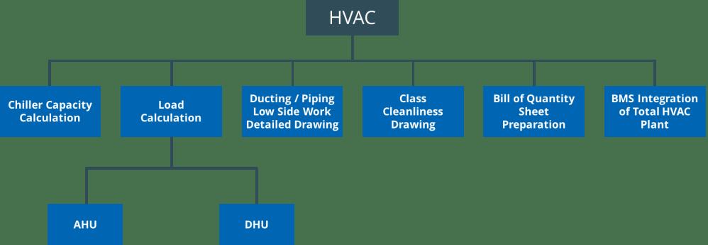 medium resolution of hvac heat ventilation and air conditioning