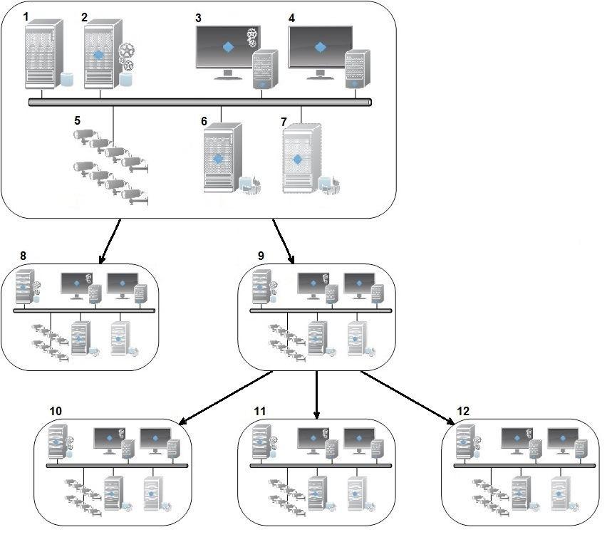 Milestone Federated Architecture (explained)