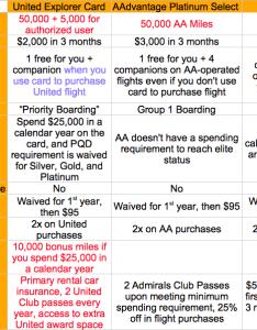 also comparison of three major airline credit cards milevalue rh