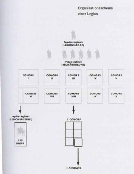 Organisationsschema einer Legion