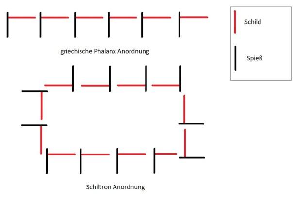 Einfacher Vergleich griechische Phalanx zur Schiltron Formation