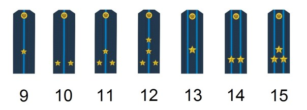 Russian officer's ranks
