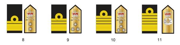 Admiral ranks of the British Navy