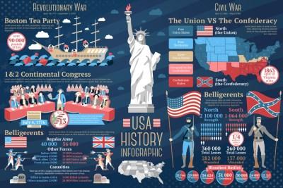 Информационная графика войну за независимость и гражданскую войну