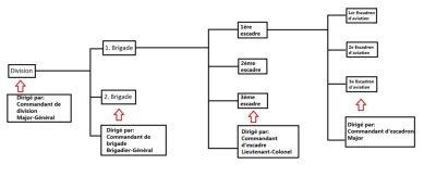 Structure du corps d'aviation royal