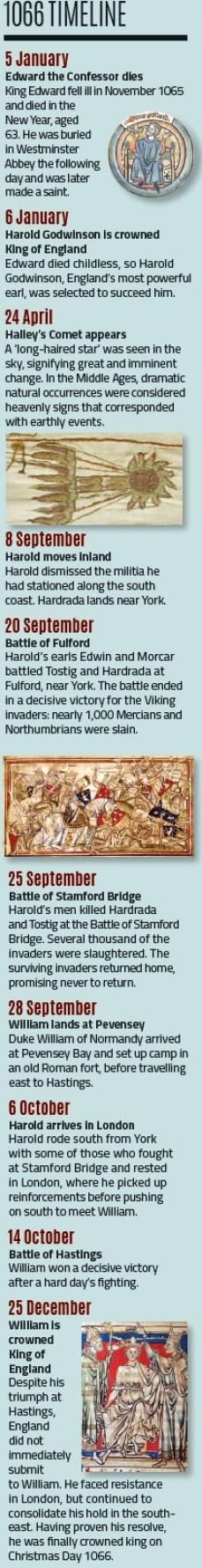 Hastings timeline