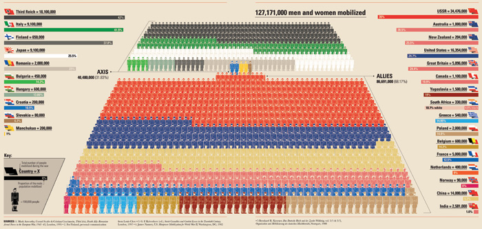 Colour chart showing the number of people mobilised in World War II by country.