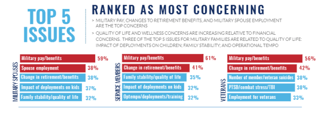 http://www.militarylifeplanning.com/wp-content/uploads/2017/05/Blue-Star-Families-Survey-Top-5-Results