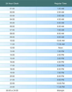 Military time chart also hour clock how to tell rh militarytimechart