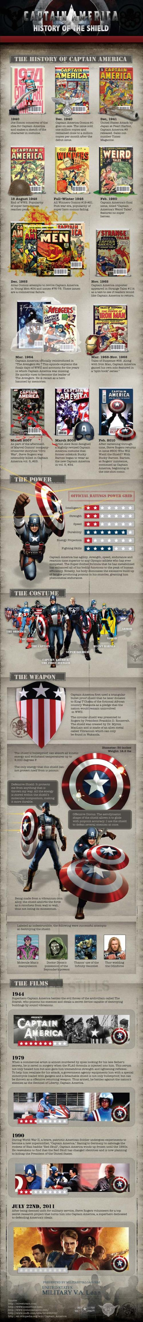 Captain America Infographic