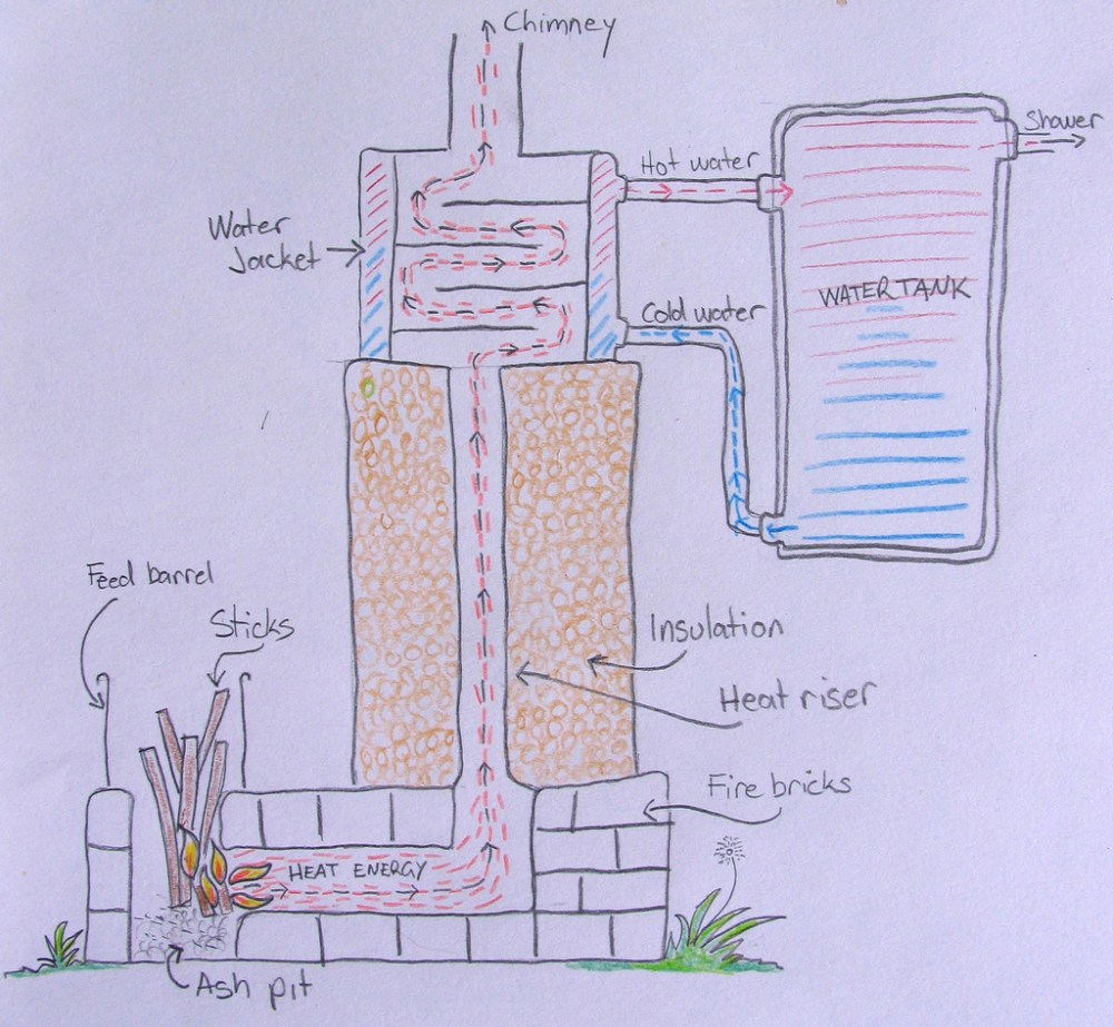 medium resolution of our rocket stove water heating system