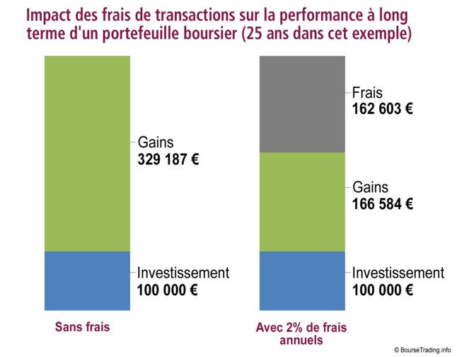 L'impact des frais sur les performances