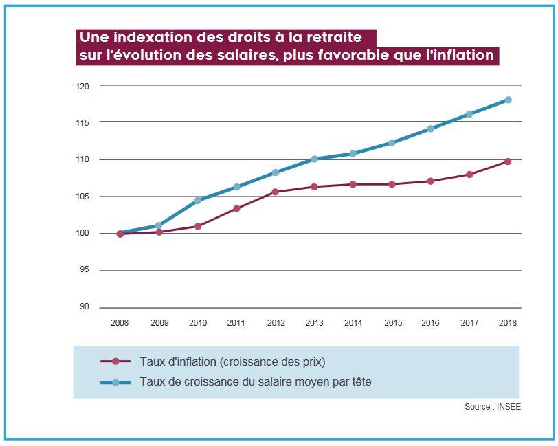 Augmentation des salaires par rapport à l'inflation