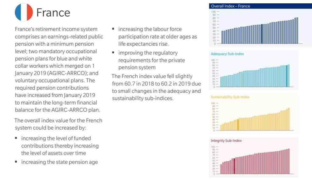 Conclusion de la MMGPI pour le système de retraite de la France