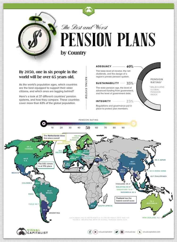 Classement des systèmes de retraites de 37 pays (source: visualcapitalist.com)