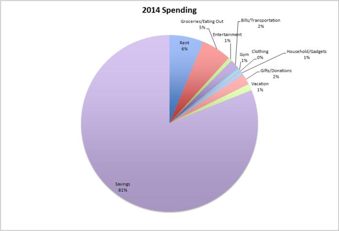 2014_spending