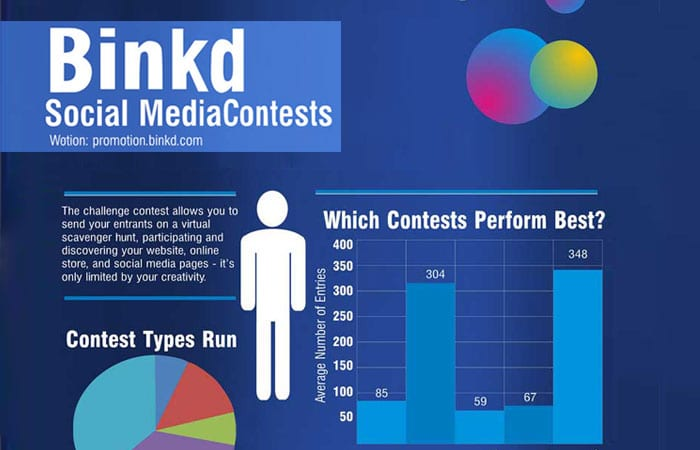 social media contest info graphic